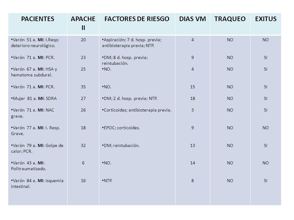 PACIENTESAPACHE II FACTORES DE RIESGODIAS VMTRAQUEOEXITUS Varón 51 a.