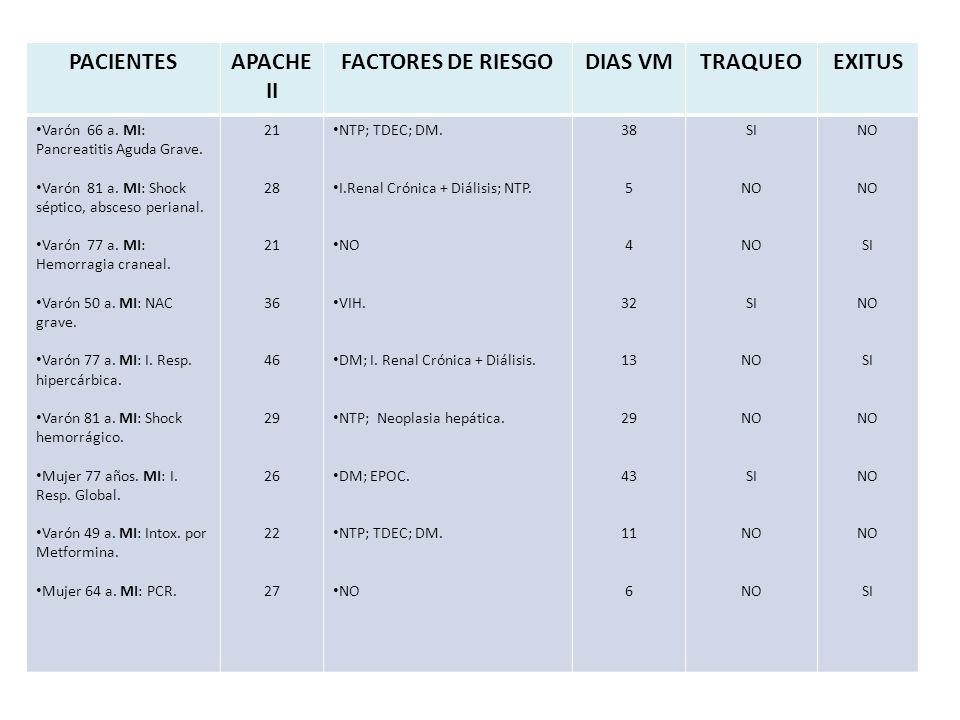 PACIENTESAPACHE II FACTORES DE RIESGODIAS VMTRAQUEOEXITUS Varón 66 a.