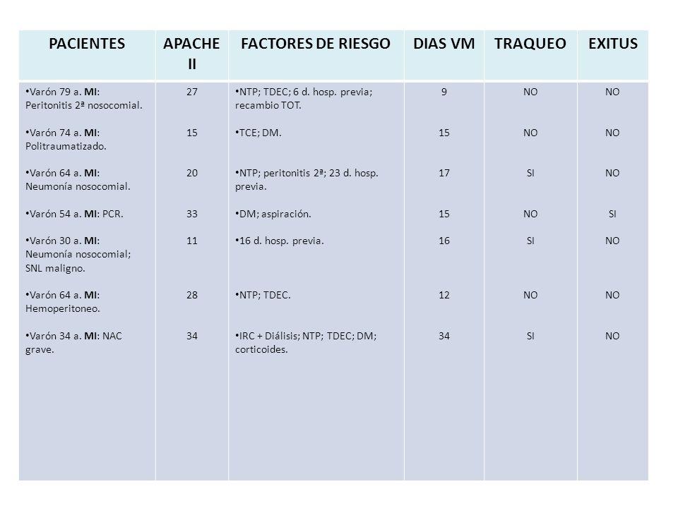 PACIENTESAPACHE II FACTORES DE RIESGODIAS VMTRAQUEOEXITUS Varón 79 a.