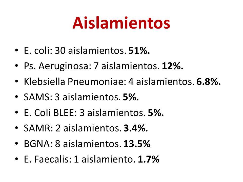 Aislamientos E. coli: 30 aislamientos. 51%. Ps.