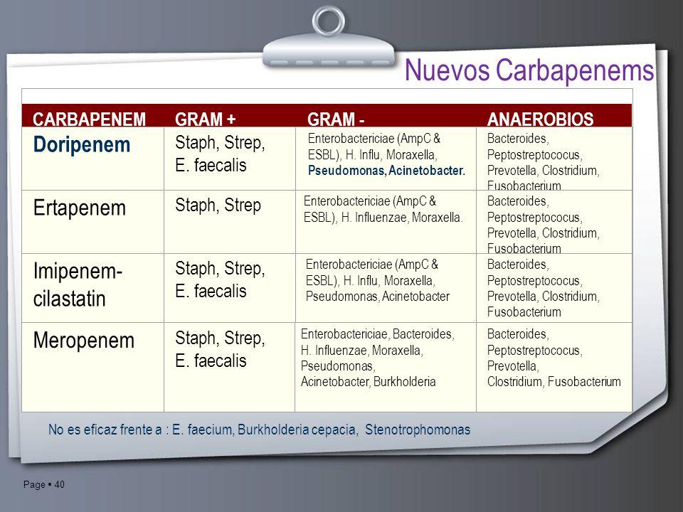Page 40 CARBAPENEMGRAM +GRAM -ANAEROBIOS Doripenem Staph, Strep, E. faecalis Enterobactericiae (AmpC & ESBL), H. Influ, Moraxella, Pseudomonas, Acinet