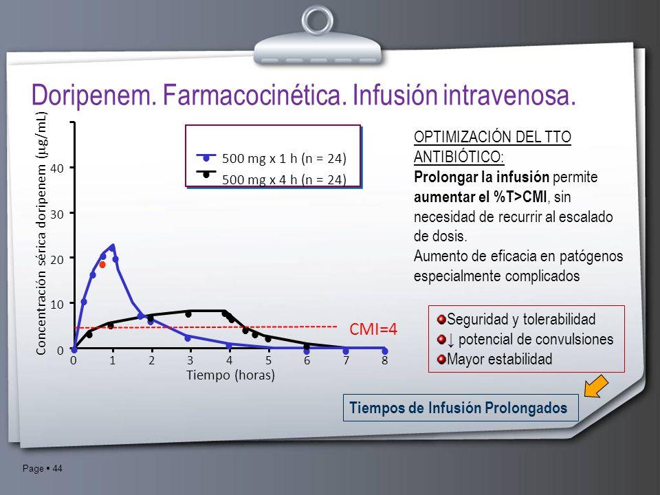 Page 44 Doripenem. Farmacocinética. Infusión intravenosa. 500 mg x 1 h (n = 24) 500 mg x 4 h (n = 24) 453786120 40 30 10 20 0 Tiempo (horas) Concentra