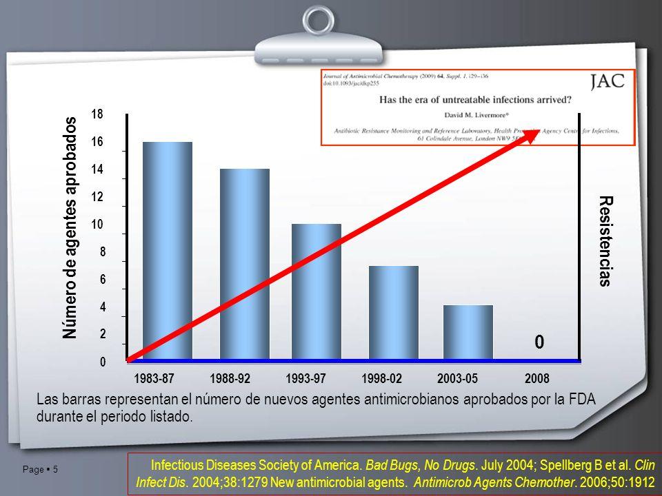 Page 5 Las barras representan el número de nuevos agentes antimicrobianos aprobados por la FDA durante el periodo listado. 0 0 2 4 6 8 10 12 14 16 18