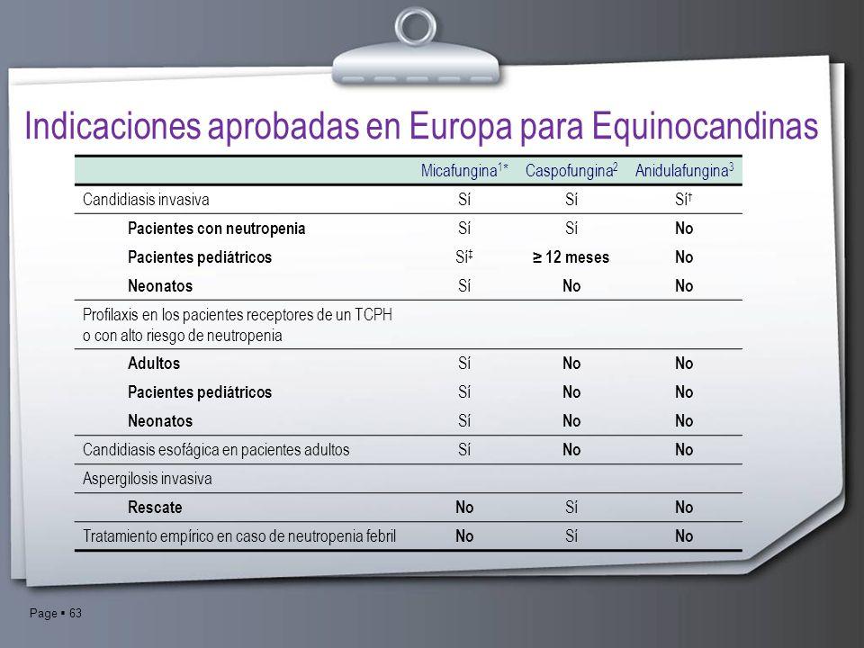 Page 63 Indicaciones aprobadas en Europa para Equinocandinas Micafungina 1 *Caspofungina 2 Anidulafungina 3 Candidiasis invasivaSí Pacientes con neutr