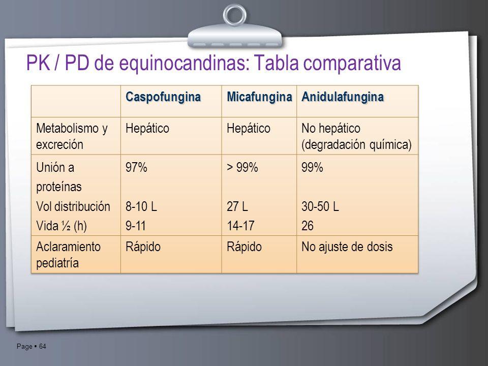 Page 64 PK / PD de equinocandinas: Tabla comparativa