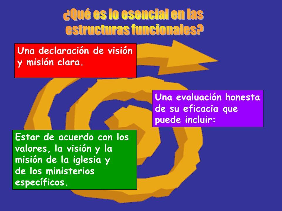 Una declaración de visión y misión clara. Una evaluación honesta de su eficacia que puede incluir: Estar de acuerdo con los valores, la visión y la mi