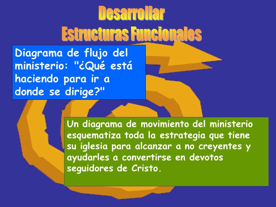 Diagrama de flujo del ministerio: