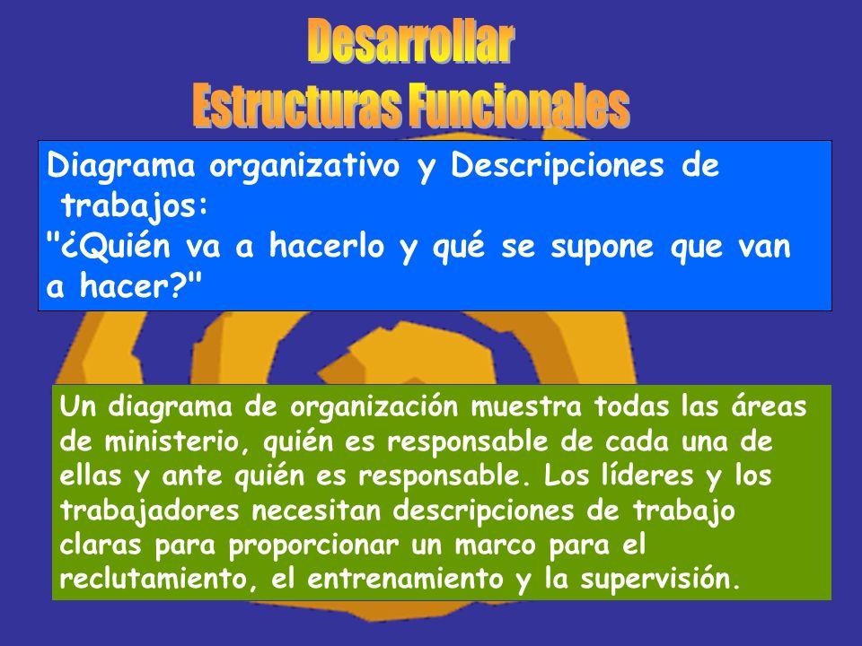Diagrama organizativo y Descripciones de trabajos: