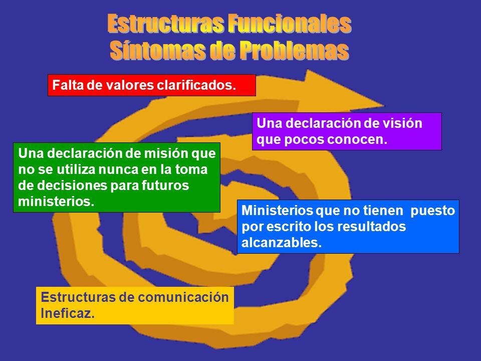 Crear estructuras funcionales es un proceso continuo de: evaluación -- determinar la acción que es necesario realizar.
