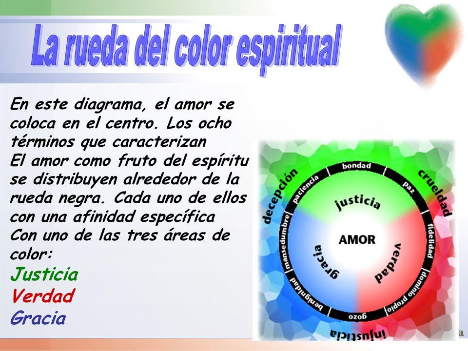 En este diagrama, el amor se coloca en el centro. Los ocho términos que caracterizan El amor como fruto del espíritu se distribuyen alrededor de la ru