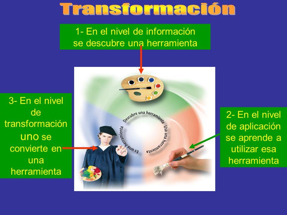 1- En el nivel de información se descubre una herramienta 2- En el nivel de aplicación se aprende a utilizar esa herramienta 3- En el nivel de transfo