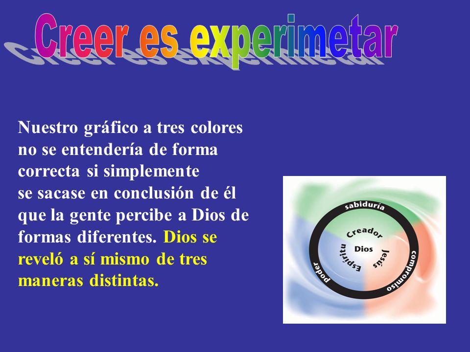 Nuestro gráfico a tres colores no se entendería de forma correcta si simplemente se sacase en conclusión de él que la gente percibe a Dios de formas d