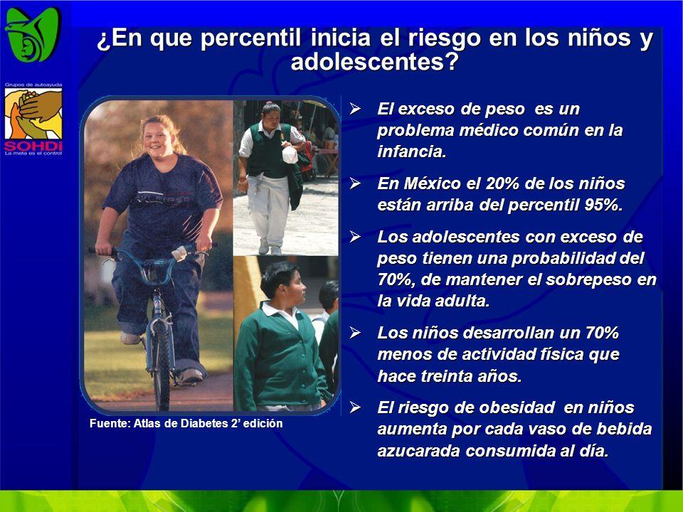 Sobrepeso y obesidad en comunidades rurales y urbanas, por sexo en México, 2000 Fuente: ENSA 2000.