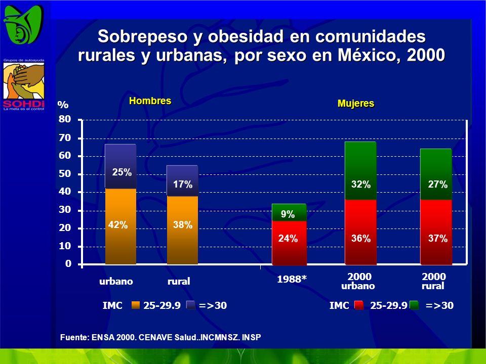 Prevalencia de obesidad en México.