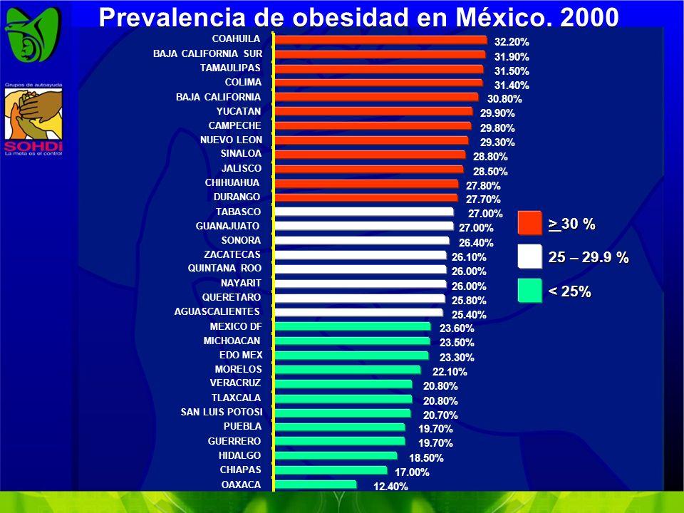La transición Nutricional en México: cambios en el consumo de alimentos (1984-1998) -30 -20 -10 0 10 20 30 40 Frutas y Verduras Leche y Derivados Carnes Carbohidratos refinados Refrescos Nutrition Reviews 2004;62:S149-S157