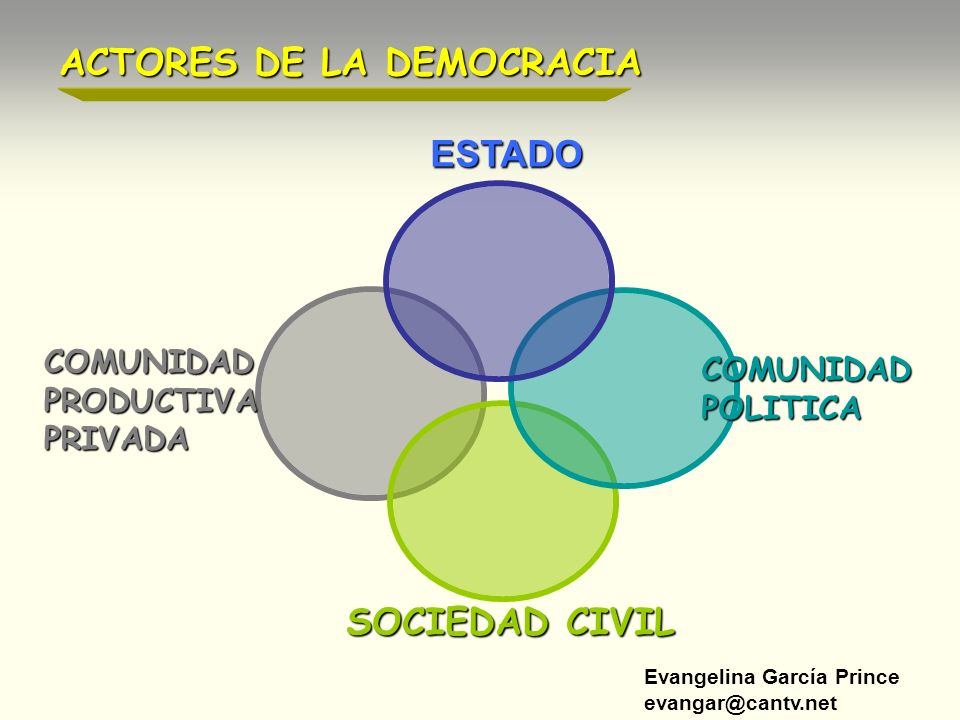 Evangelina García Prince evangar@cantv.net ACTORES DE LA DEMOCRACIA ESTADO COMUNIDAD POLITICA SOCIEDAD CIVIL COMUNIDAD PRODUCTIVA PRIVADA