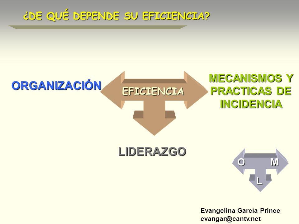 Evangelina García Prince evangar@cantv.net ¿DE QUÉ DEPENDE SU EFICIENCIA? MECANISMOS Y PRACTICAS DE INCIDENCIA LIDERAZGO ORGANIZACIÓN EFICIENCIA M L O