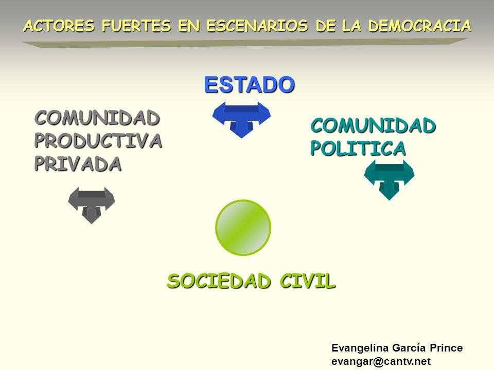Evangelina García Prince evangar@cantv.net ESTADO COMUNIDAD POLITICA COMUNIDAD PRODUCTIVA PRIVADA ACTORES FUERTES EN ESCENARIOS DE LA DEMOCRACIA SOCIE