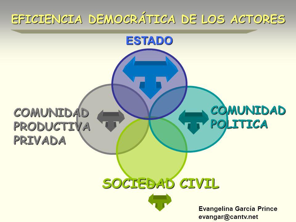 Evangelina García Prince evangar@cantv.net EFICIENCIA DEMOCRÁTICA DE LOS ACTORES ESTADO COMUNIDAD POLITICA SOCIEDAD CIVIL COMUNIDAD PRODUCTIVA PRIVADA