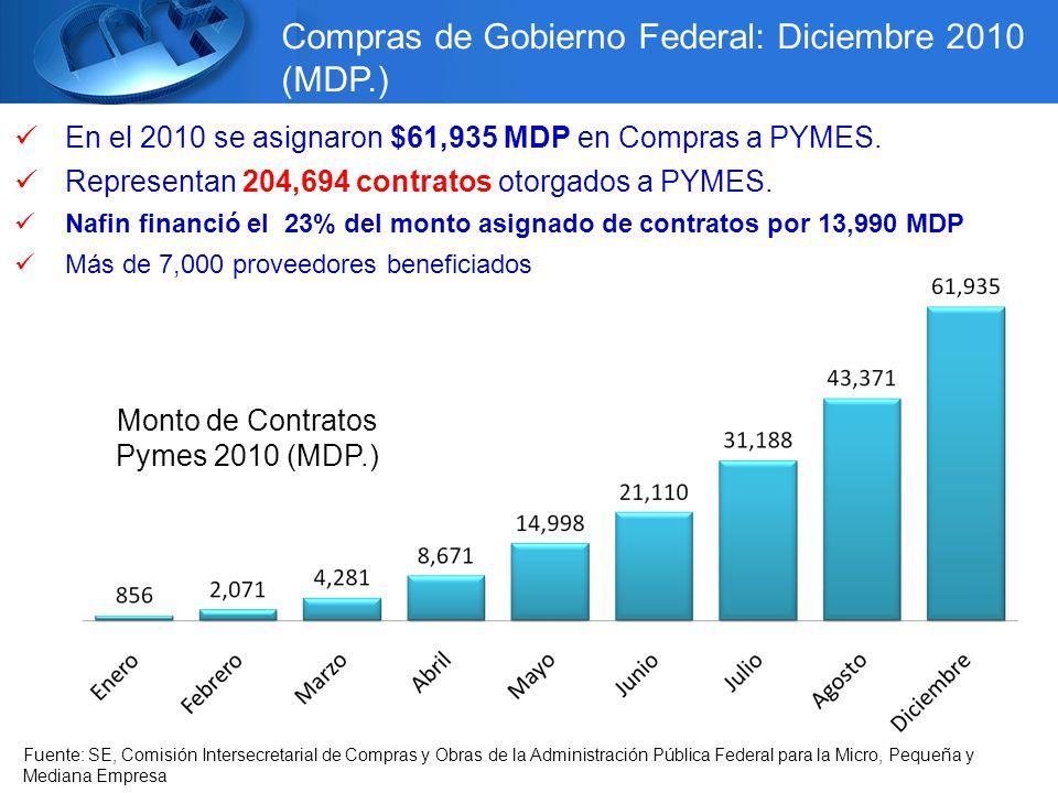 Compras de Gobierno Federal: Diciembre 2010 (MDP.) Fuente: SE, Comisión Intersecretarial de Compras y Obras de la Administración Pública Federal para