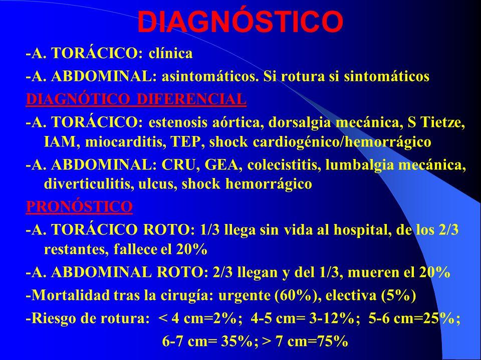 DIAGNÓSTICO -A. TORÁCICO: clínica -A. ABDOMINAL: asintomáticos. Si rotura si sintomáticos DIAGNÓTICO DIFERENCIAL - -A. TORÁCICO: estenosis aórtica, do