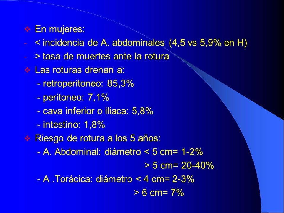 En mujeres: - < incidencia de A. abdominales (4,5 vs 5,9% en H) - > tasa de muertes ante la rotura Las roturas drenan a: - retroperitoneo: 85,3% - per