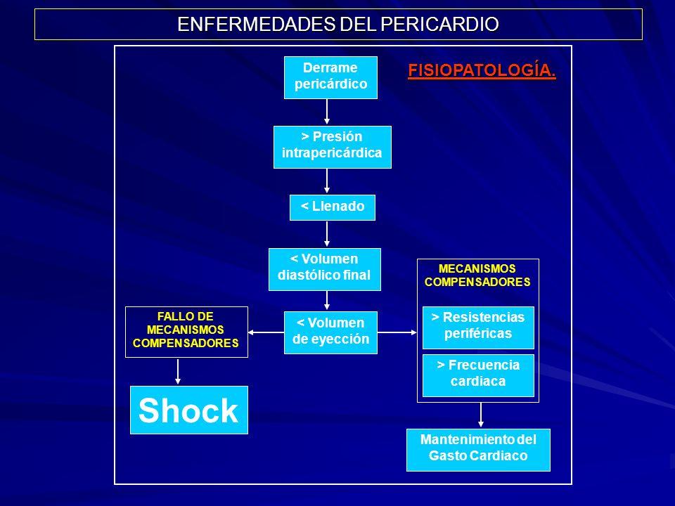 Derrame pericárdico > Frecuencia cardiaca Mantenimiento del Gasto Cardiaco > Resistencias periféricas Shock MECANISMOS COMPENSADORES FALLO DE MECANISM