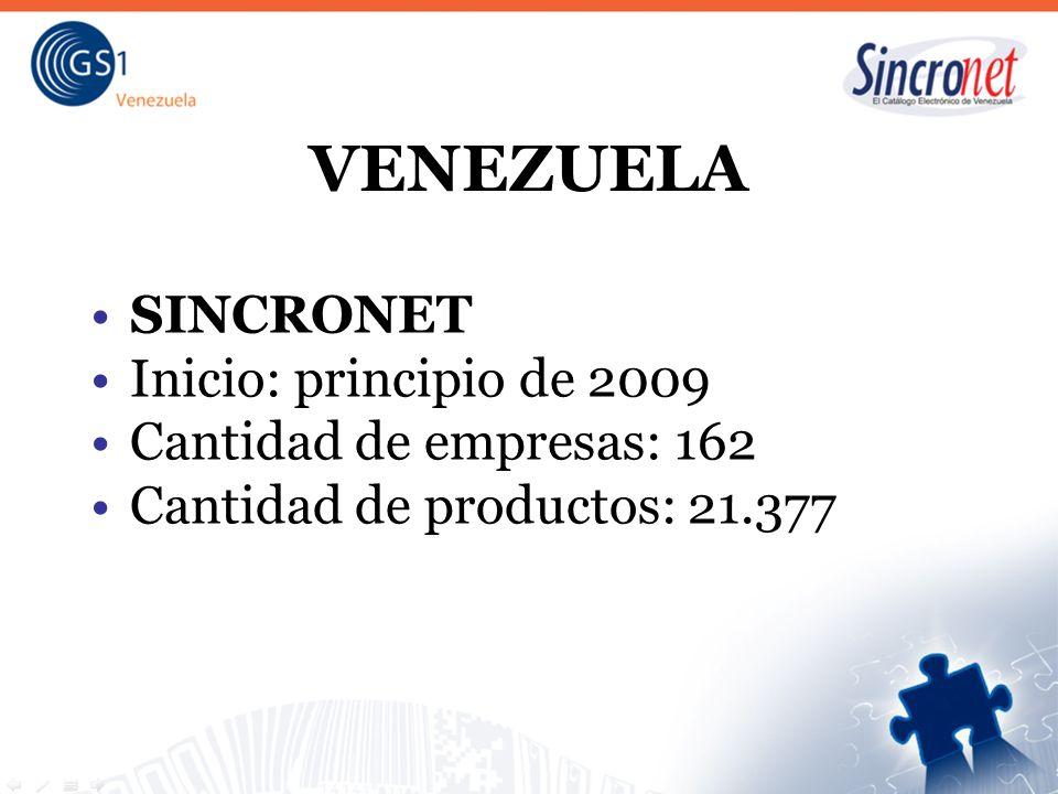 SINCRONET Inicio: principio de 2009 Cantidad de empresas: 162 Cantidad de productos: 21.377