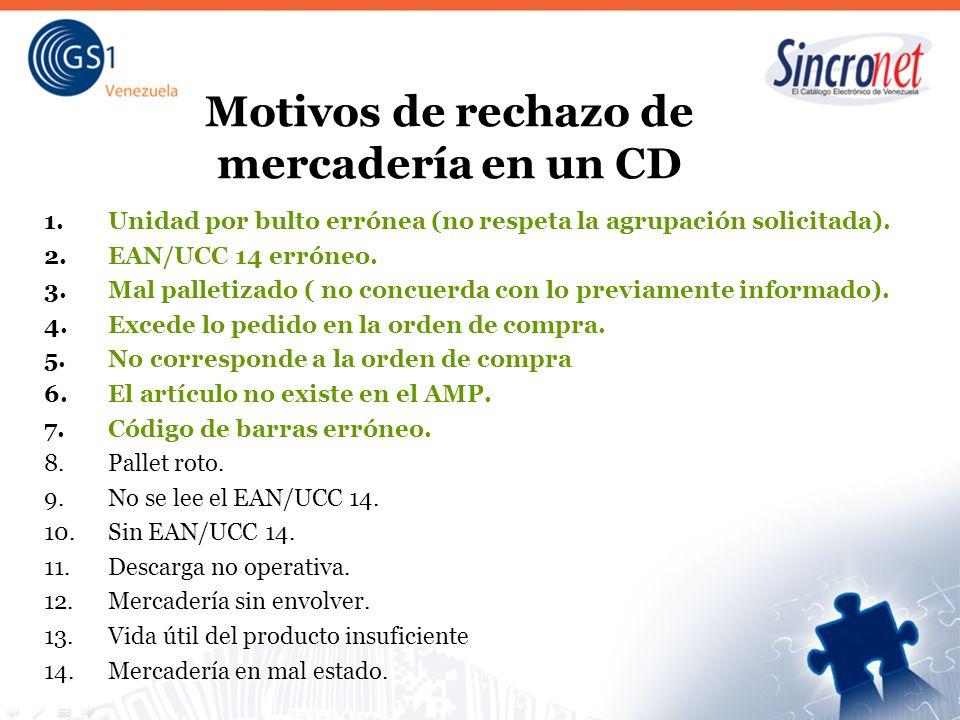 Motivos de rechazo de mercadería en un CD 1.Unidad por bulto errónea (no respeta la agrupación solicitada). 2.EAN/UCC 14 erróneo. 3.Mal palletizado (
