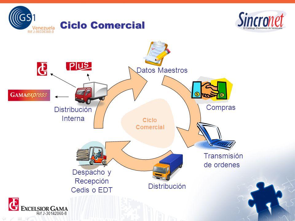 Rif J-30142060-8 Rif J-00336360-0 Datos Maestros Compras Transmisión de ordenes Distribución Distribución Interna Despacho y Recepción Cedis o EDT Ciclo Comercial Ciclo Comercial
