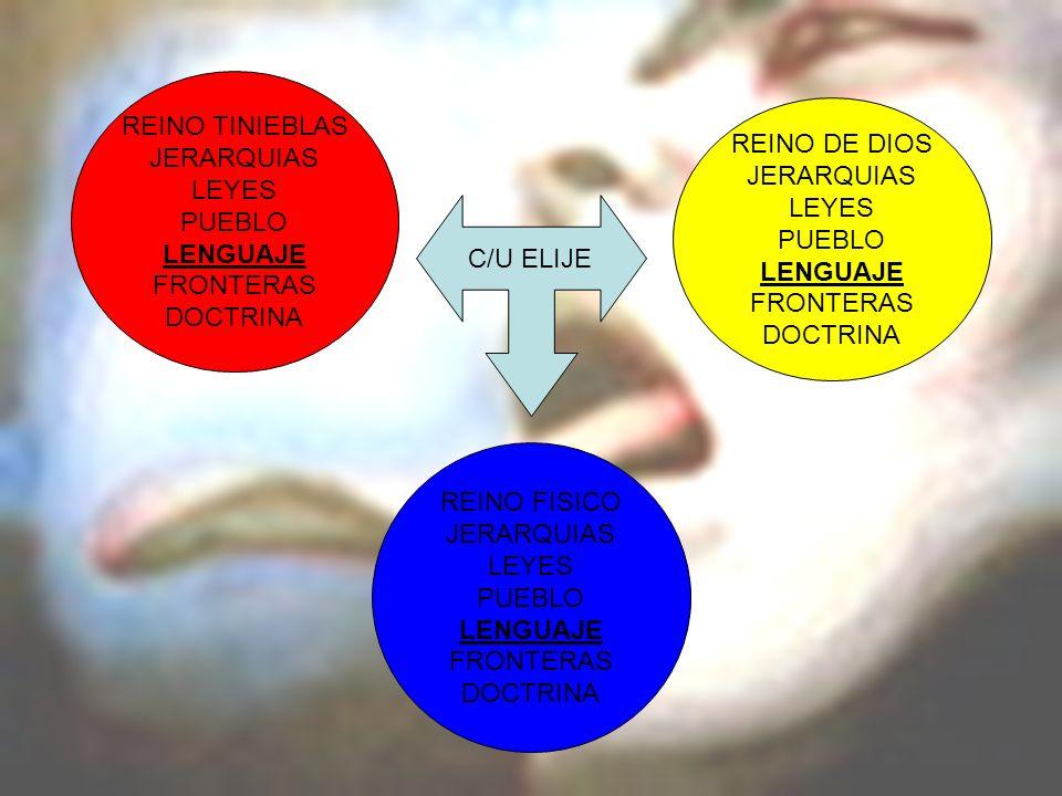 REINO FISICO JERARQUIAS LEYES PUEBLO LENGUAJE FRONTERAS DOCTRINA REINO DE DIOS JERARQUIAS LEYES PUEBLO LENGUAJE FRONTERAS DOCTRINA REINO TINIEBLAS JER