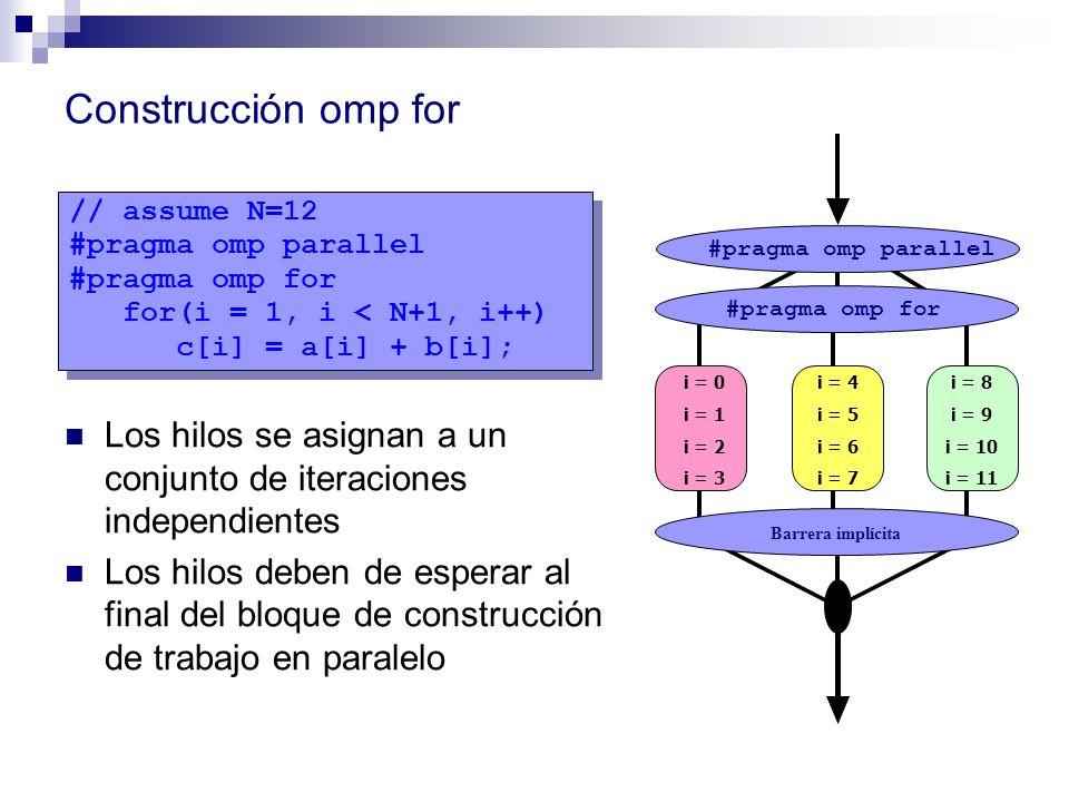Construcción omp for Los hilos se asignan a un conjunto de iteraciones independientes Los hilos deben de esperar al final del bloque de construcción d