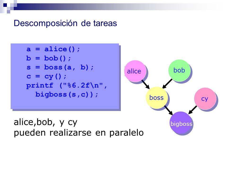 Descomposición de tareas a = alice(); b = bob(); s = boss(a, b); c = cy(); printf (
