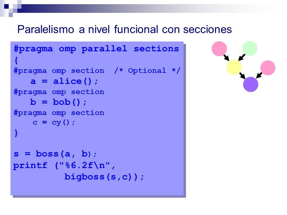 Paralelismo a nivel funcional con secciones #pragma omp parallel sections { #pragma omp section /* Optional */ a = alice(); #pragma omp section b = bo