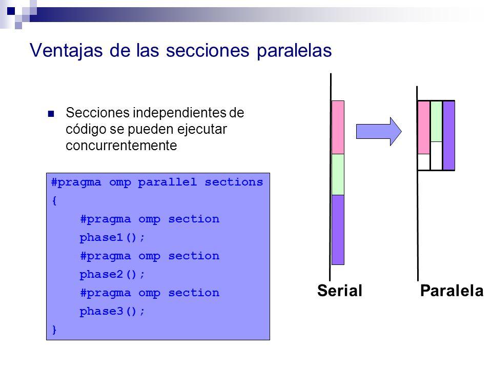Ventajas de las secciones paralelas Secciones independientes de código se pueden ejecutar concurrentemente SerialParalela #pragma omp parallel section