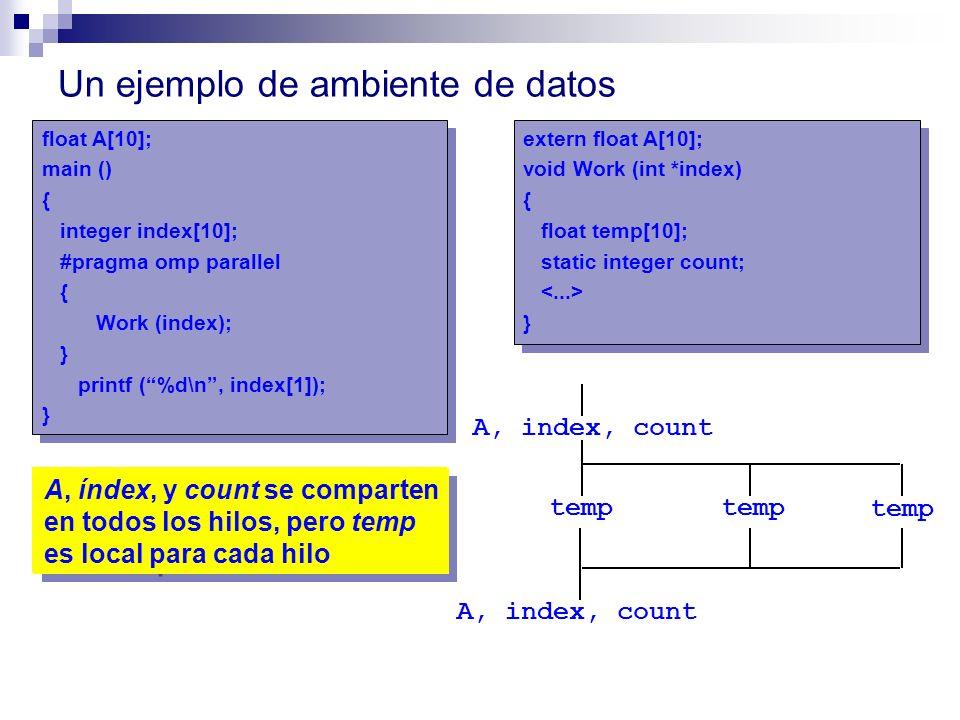 Un ejemplo de ambiente de datos temp A, index, count temp A, index, count ¿Cuáles variables son compartidas y cuáles privadas? float A[10]; main () {