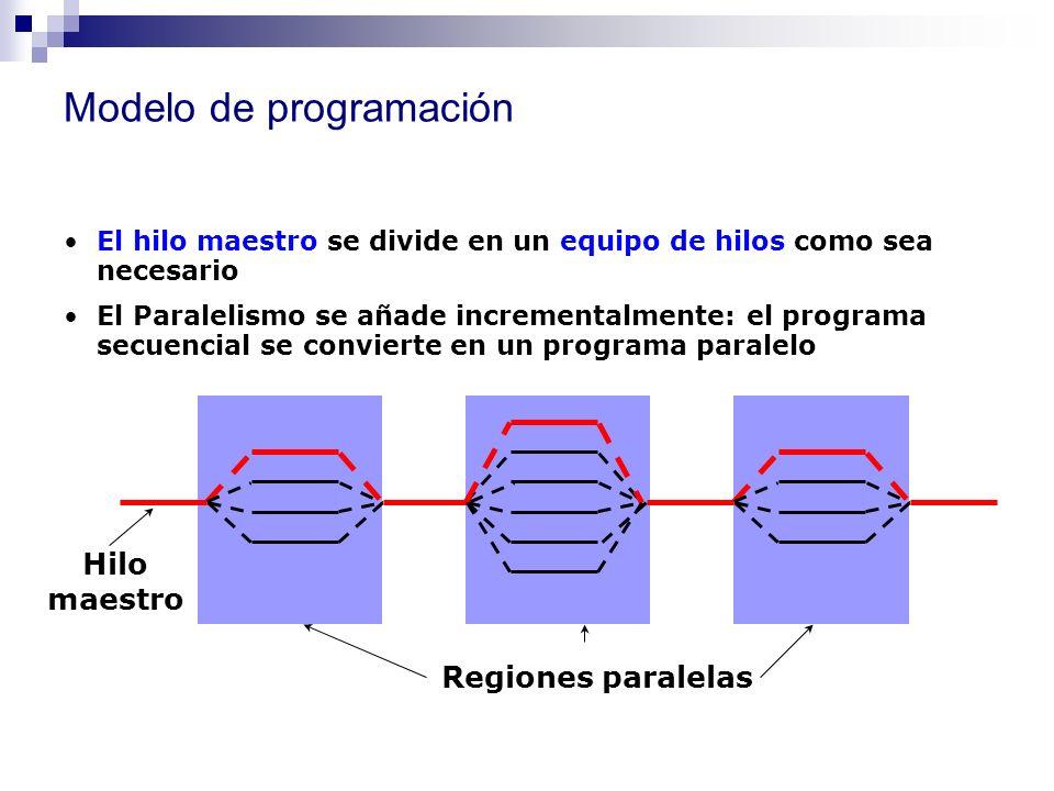 Modelo de programación El hilo maestro se divide en un equipo de hilos como sea necesario El Paralelismo se añade incrementalmente: el programa secuen