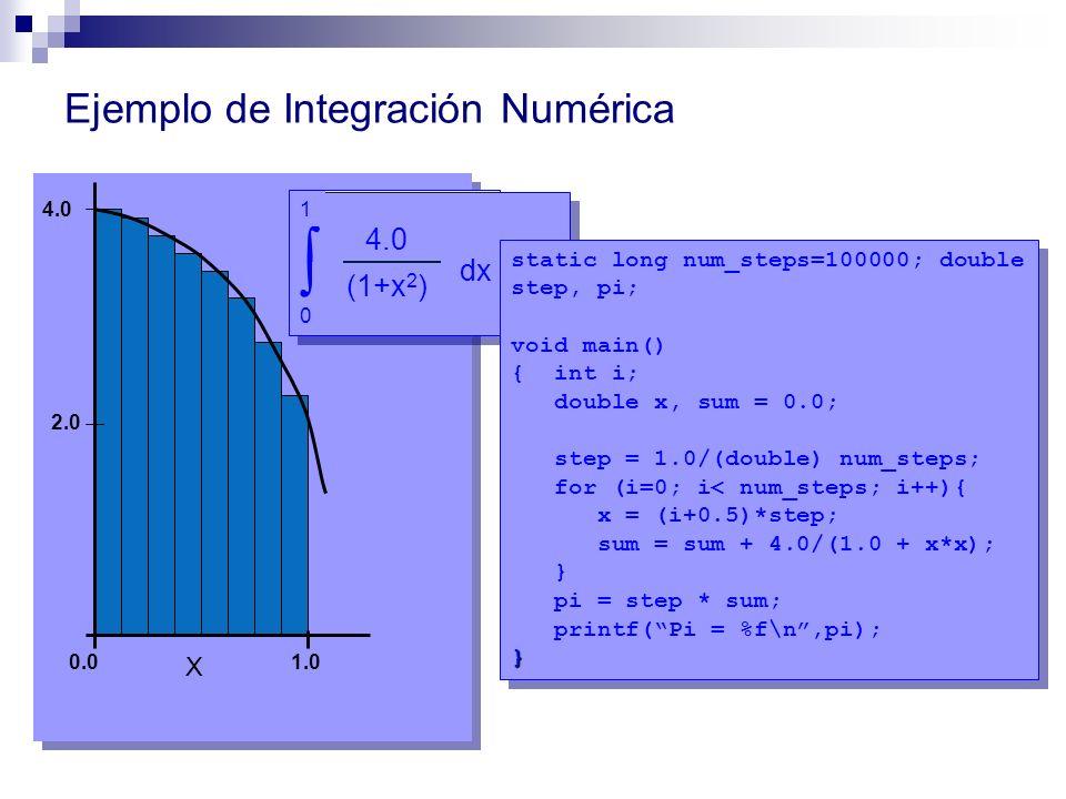 Ejemplo de Integración Numérica 4.0 2.0 1.0 0.0 4.0 (1+x 2 ) f(x) = X 4.0 (1+x 2 ) dx = 0 1 static long num_steps=100000; double step, pi; void main()