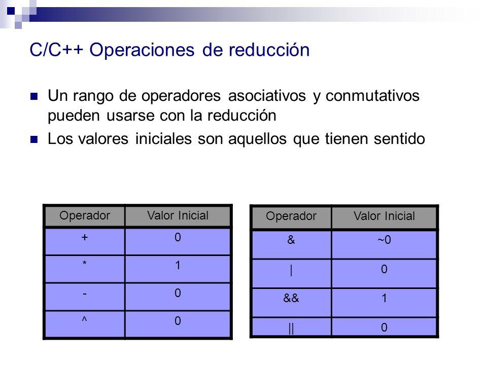 C/C++ Operaciones de reducción Un rango de operadores asociativos y conmutativos pueden usarse con la reducción Los valores iniciales son aquellos que