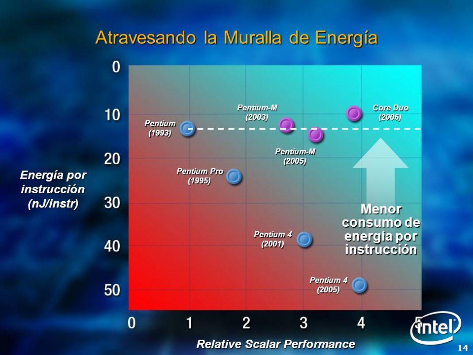 14 Atravesando la Muralla de Energía Energía por instrucción (nJ/instr) Menor consumo de energía por instrucción Pentium-M(2003) Pentium-M(2005) Core Duo (2006) Pentium 4 (2005) Pentium 4 (2001) Pentium (1993) Pentium Pro (1995) Relative Scalar Performance
