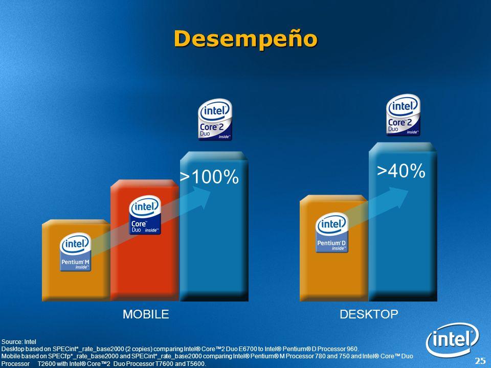25 >40% >100% Desempeño DESKTOPMOBILE Source: Intel Desktop based on SPECint*_rate_base2000 (2 copies) comparing Intel® Core2 Duo E6700 to Intel® Pent
