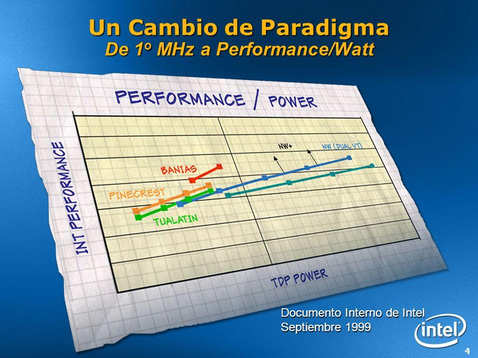 5 Desempeño a través de Paralelismo: Multi-Cores Normalized Performance vs.