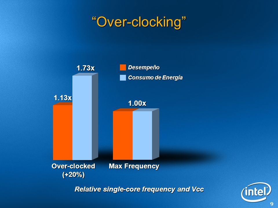9 Over-clocking Over-clocked (+20%) Relative single-core frequency and Vcc 1.73x 1.13x 1.00x Max Frequency Consumo de Energía Desempeño