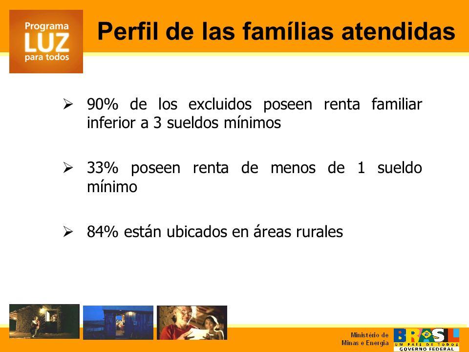 90% de los excluidos poseen renta familiar inferior a 3 sueldos mínimos 33% poseen renta de menos de 1 sueldo mínimo 84% están ubicados en áreas rurales Perfil de las famílias atendidas