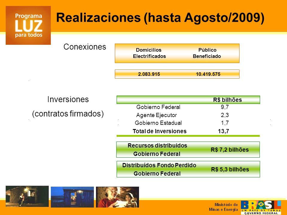 Conexiones Inversiones (contratos firmados) Público Beneficiado 2.083.91510.419.575 Domicílios Electrificados R$ bilhões Gobierno Federal9,7 Agente Ejecutor2,3 Gobierno Estadual1,7 Total de Inversiones13,7 Recursos distribuidos Gobierno Federal R$ 7,2 bilhões Realizaciones (hasta Agosto/2009) Distribuídos Fondo Perdido Gobierno Federal R$ 5,3 bilhões