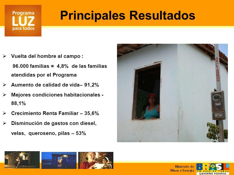 Principales Resultados Vuelta del hombre al campo : 96.000 familias = 4,8% de las familias atendidas por el Programa Aumento de calidad de vida– 91,2%