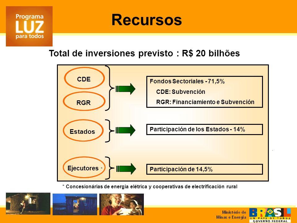 Recursos Ejecutores * CDE RGR Estados Fondos Sectoriales - 71,5% CDE: Subvención RGR: Financiamiento e Subvención Participación de los Estados - 14% P