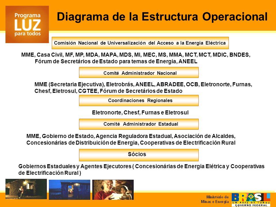 Diagrama de la Estructura Operacional Comisión Nacional de Universalización del Acceso a la Energia Eléctrica MME, Casa Civil, MF, MP, MDA, MAPA, MDS,