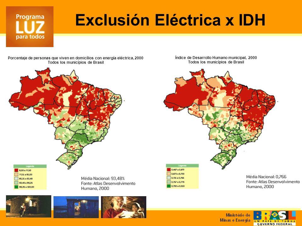 Exclusión Eléctrica x IDH Porcentaje de personas que viven en domicílios con energía eléctrica, 2000 Todos los municípios de Brasil Índice de Desarrollo Humano municipal, 2000 Todos los municípios de Brasil