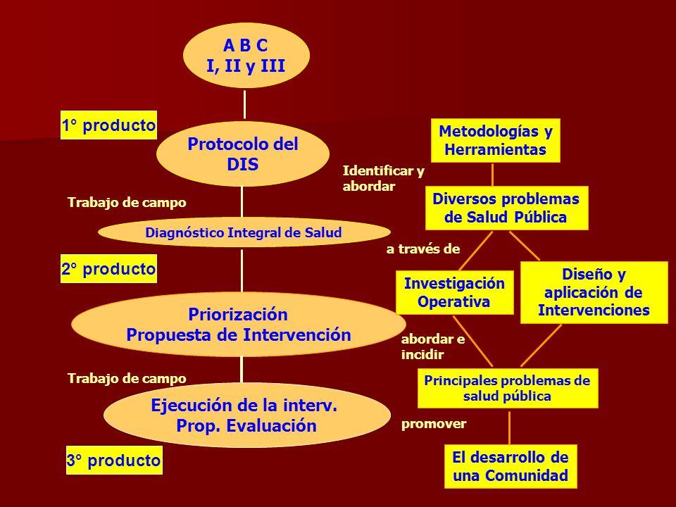 A B C I, II y III Protocolo del DIS Diagnóstico Integral de Salud Priorización Propuesta de Intervención Ejecución de la interv. Prop. Evaluación 1° p